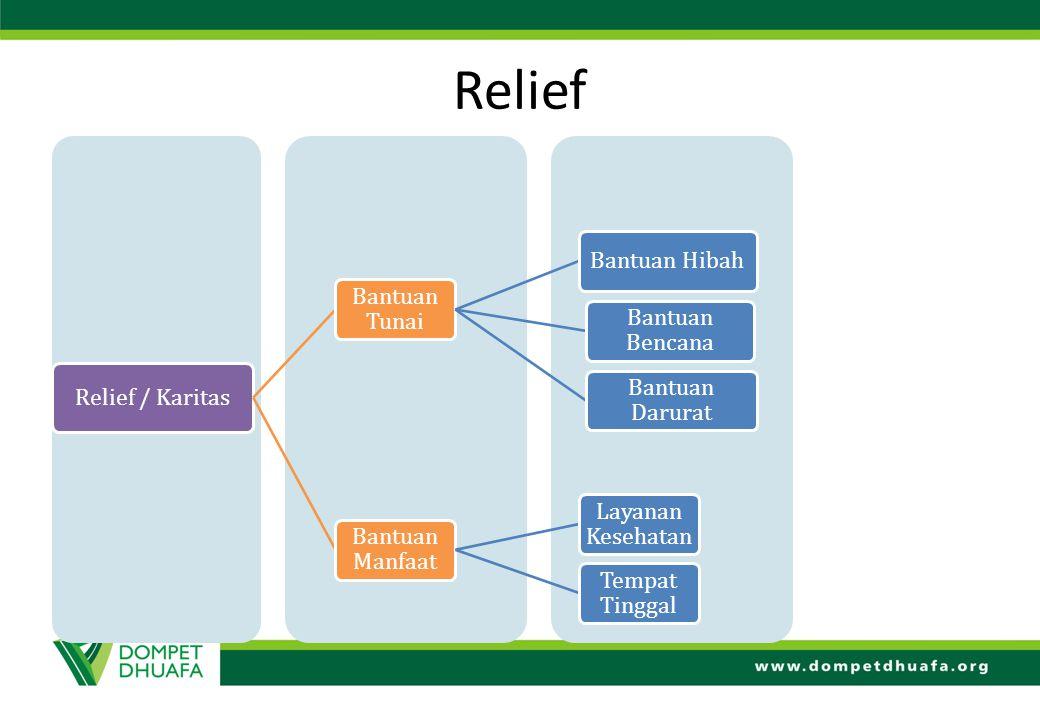 Relief Relief / Karitas Bantuan Tunai Bantuan Hibah Bantuan Bencana