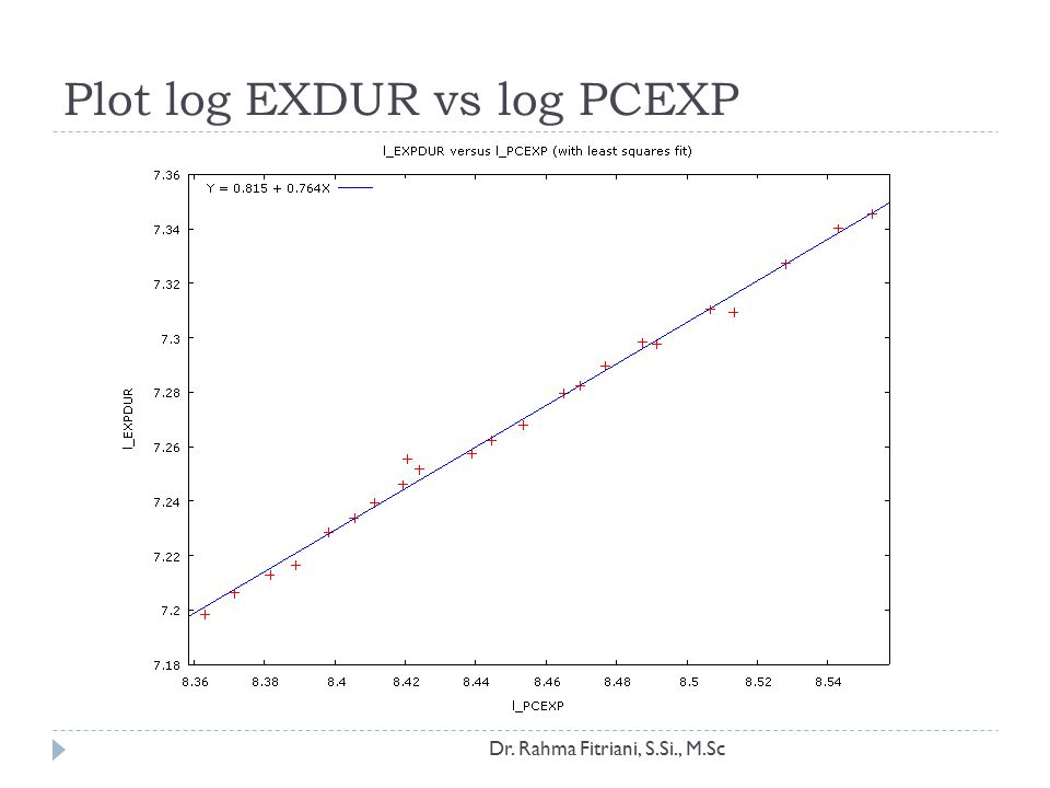 Plot log EXDUR vs log PCEXP