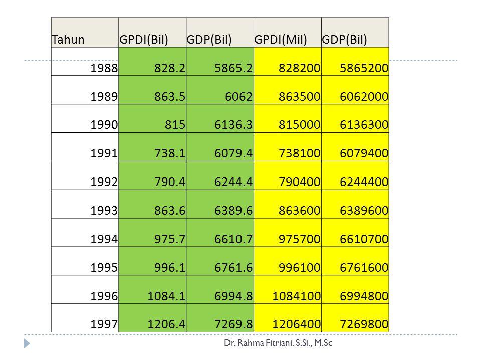 Tahun GPDI(Bil) GDP(Bil) GPDI(Mil) 1988 828.2 5865.2 828200 5865200