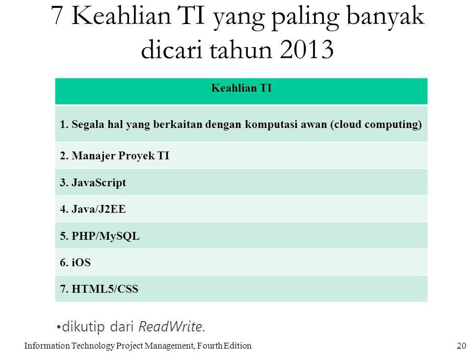 7 Keahlian TI yang paling banyak dicari tahun 2013