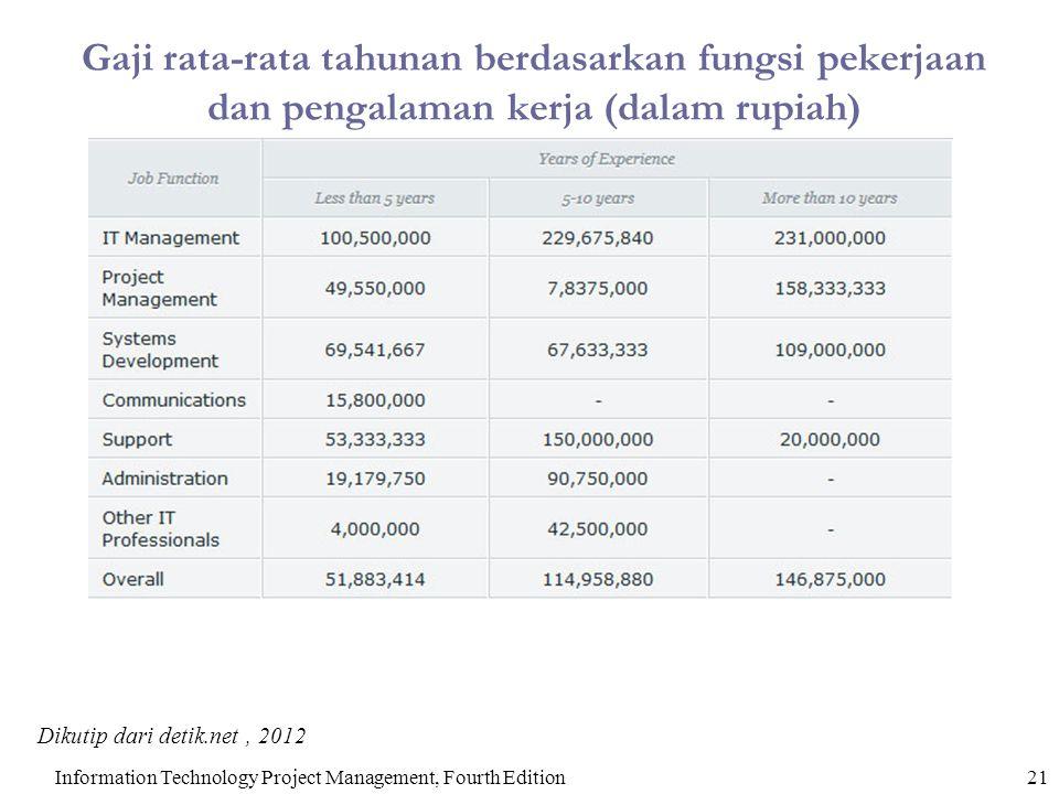 Gaji rata-rata tahunan berdasarkan fungsi pekerjaan dan pengalaman kerja (dalam rupiah)
