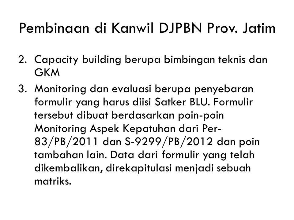 Pembinaan di Kanwil DJPBN Prov. Jatim