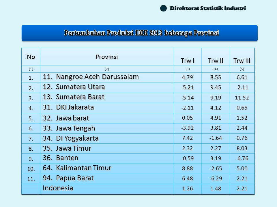 Direktorat Statistik Industri