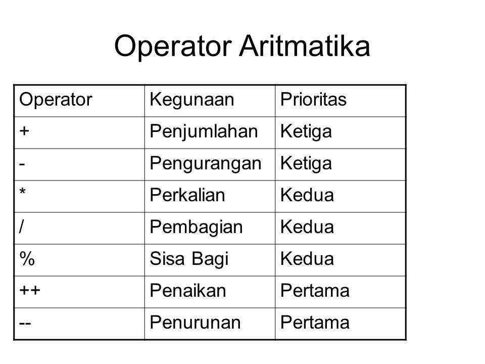 Operator Aritmatika Operator Kegunaan Prioritas + Penjumlahan Ketiga -