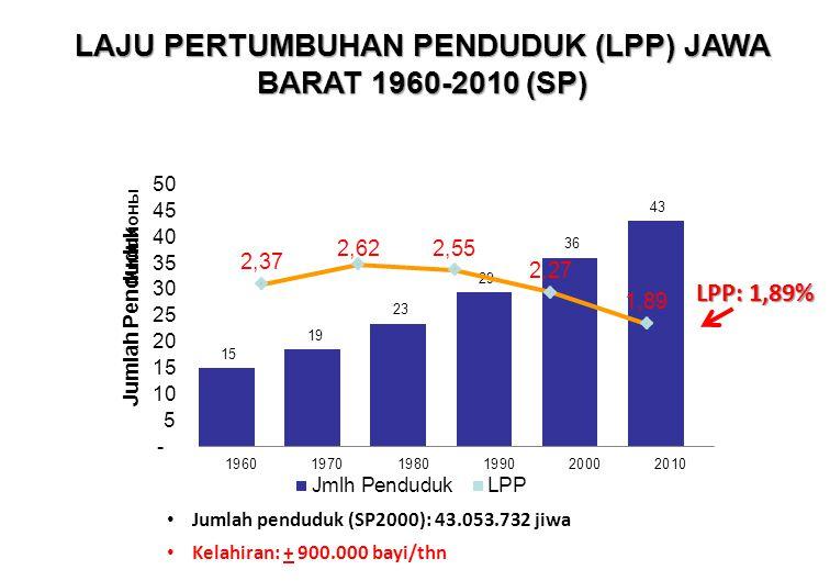 LAJU PERTUMBUHAN PENDUDUK (LPP) JAWA BARAT 1960-2010 (SP)