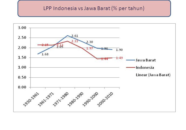 LPP Indonesia vs Jawa Barat (% per tahun)