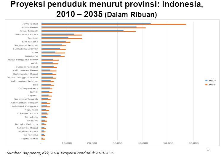 Proyeksi penduduk menurut provinsi: Indonesia, 2010 – 2035 (Dalam Ribuan)