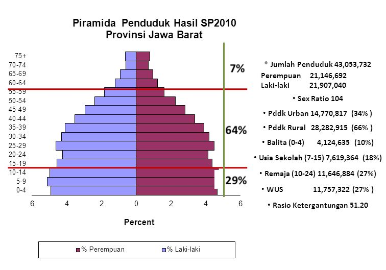 Jumlah Penduduk 43,053,732 Perempuan 21,146,692 Laki-laki 21,907,040