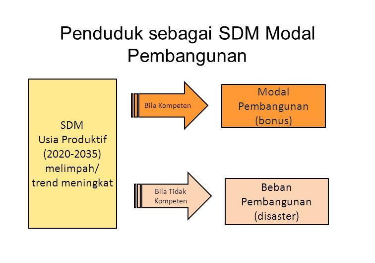 Penduduk sebagai SDM Modal Pembangunan