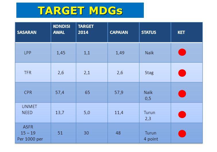 TARGET MDGs SASARAN KONDISI AWAL TARGET 2014 CAPAIAN STATUS KET LPP