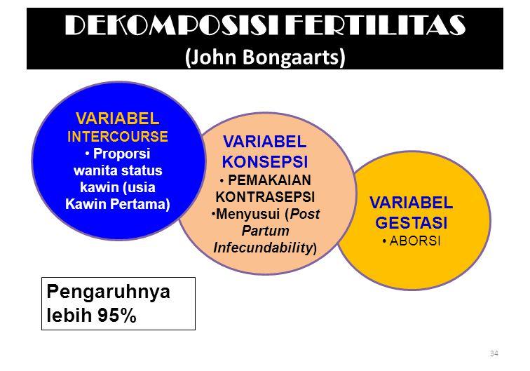DEKOMPOSISI FERTILITAS (John Bongaarts)