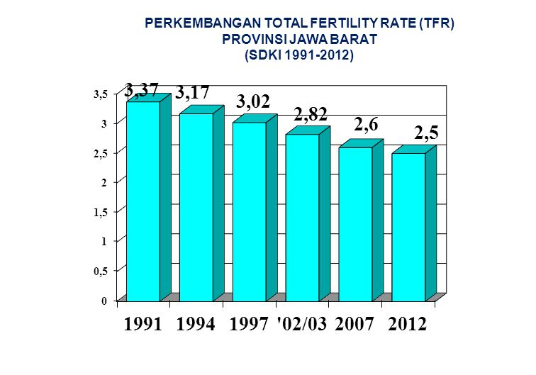 PERKEMBANGAN TOTAL FERTILITY RATE (TFR)