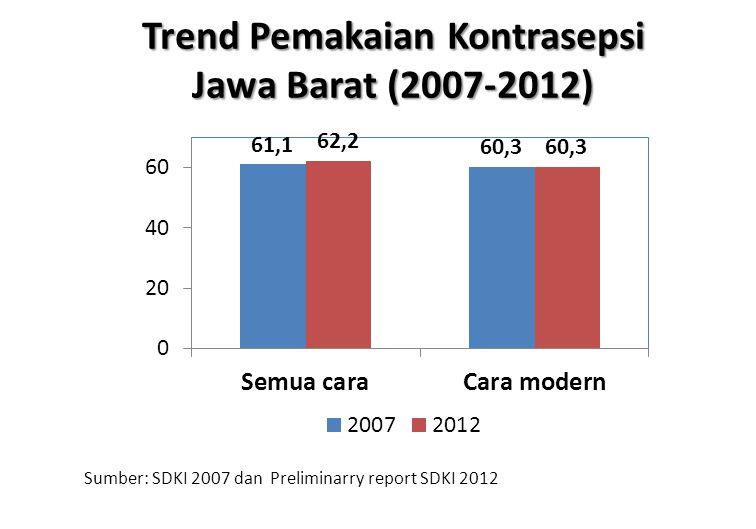 Trend Pemakaian Kontrasepsi