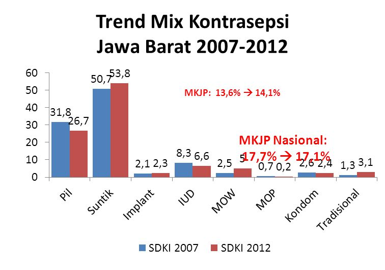 Trend Mix Kontrasepsi Jawa Barat 2007-2012