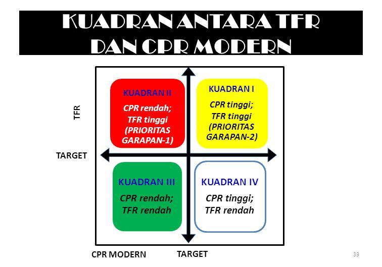 KUADRAN ANTARA TFR DAN CPR MODERN