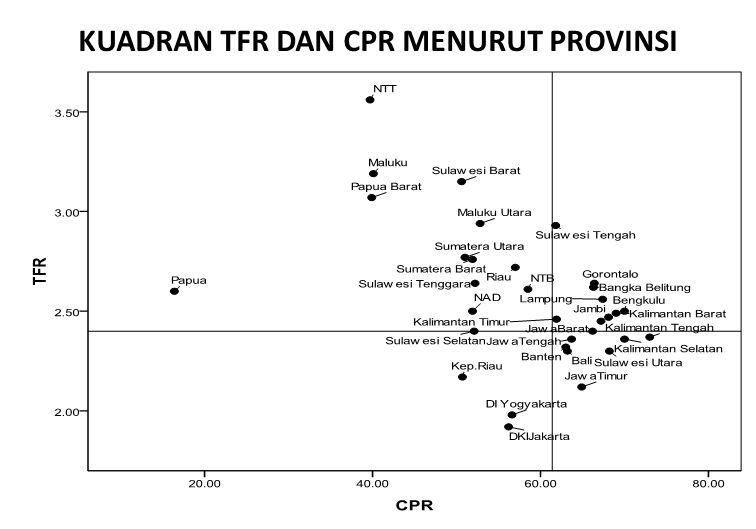KUADRAN TFR DAN CPR MENURUT PROVINSI