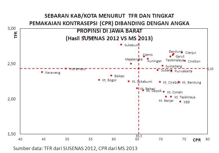 Sumber data: TFR dari SUSENAS 2012, CPR dari MS 2013