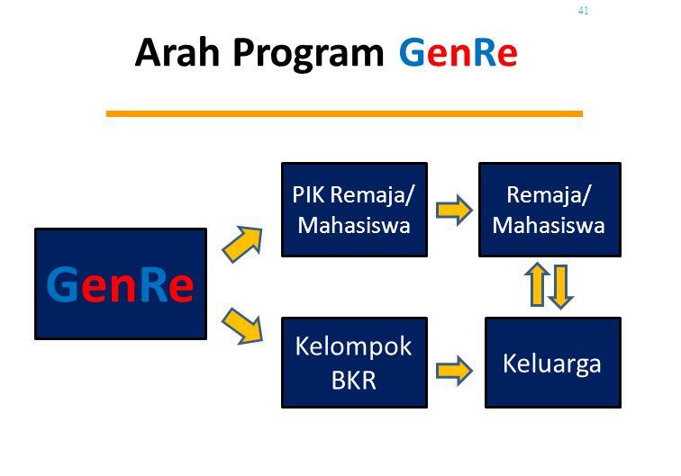 GenRe Arah Program GenRe Kelompok Keluarga BKR PIK Remaja/ Mahasiswa