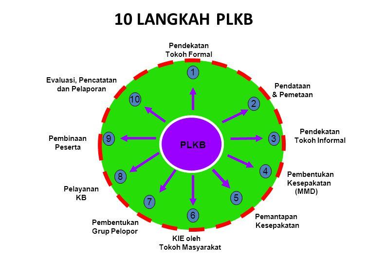 10 LANGKAH PLKB 1 10 2 9 3 PLKB 4 8 5 7 6 Pendekatan Tokoh Formal