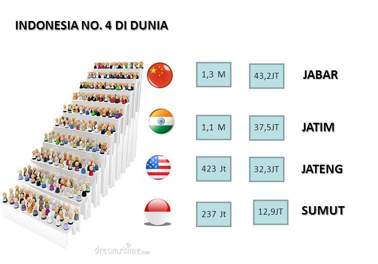 INDONESIA NO. 4 DI DUNIA JABAR JATIM JATENG SUMUT