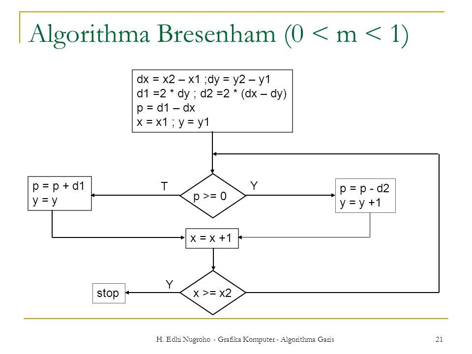 Algorithma Bresenham (0 < m < 1)