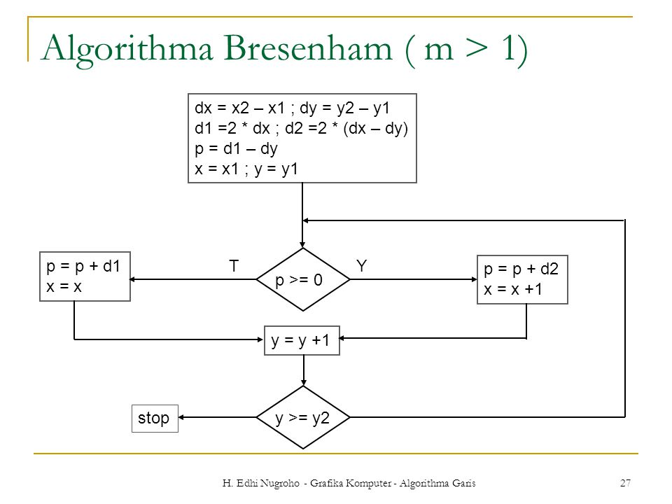Algorithma Bresenham ( m > 1)