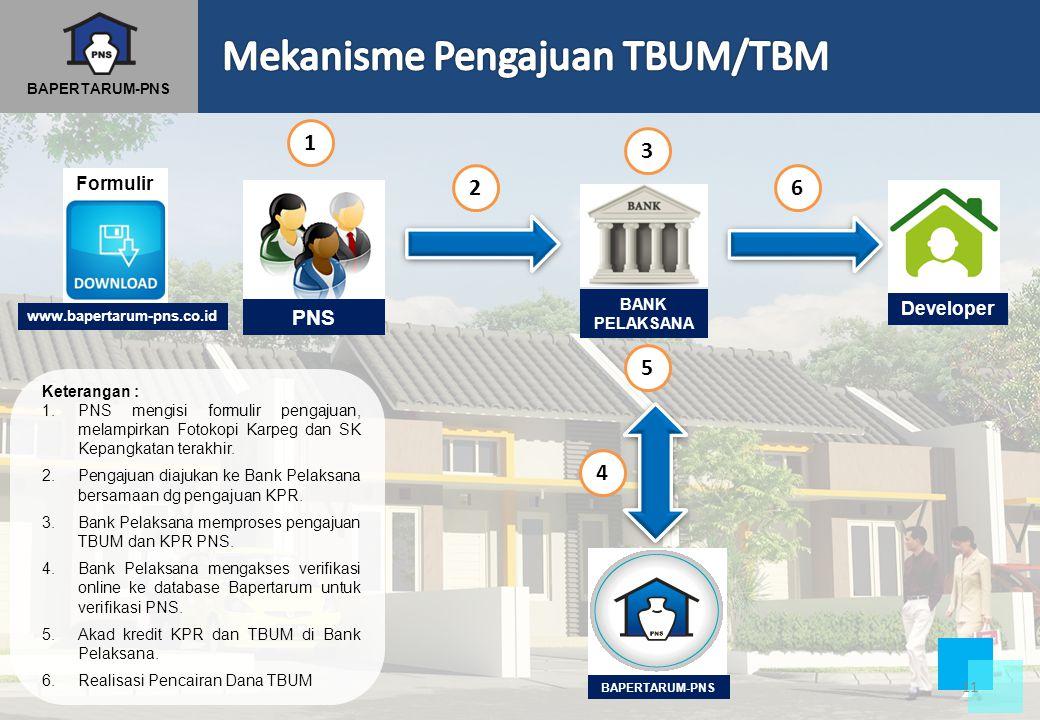 Mekanisme Pengajuan TBUM/TBM