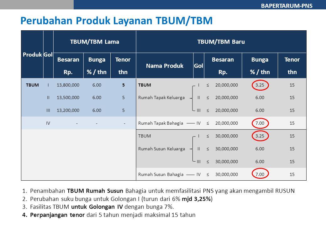 Perubahan Produk Layanan TBUM/TBM