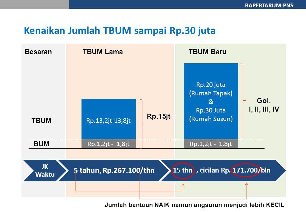 Kenaikan Jumlah TBUM sampai Rp.30 juta