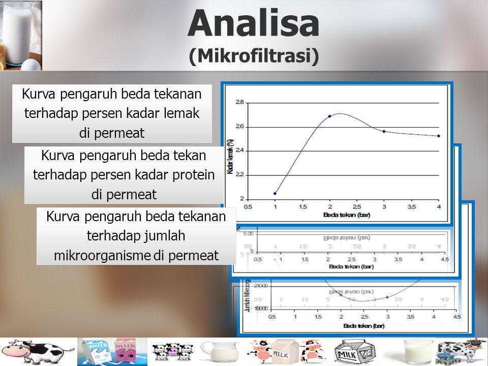 Analisa (Mikrofiltrasi)