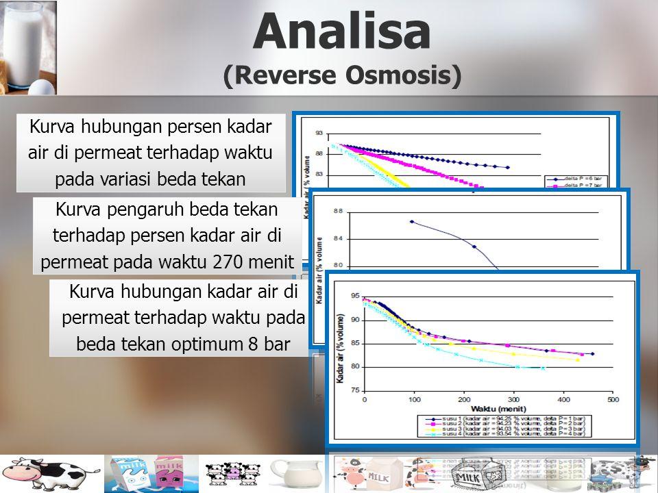 Analisa (Reverse Osmosis)