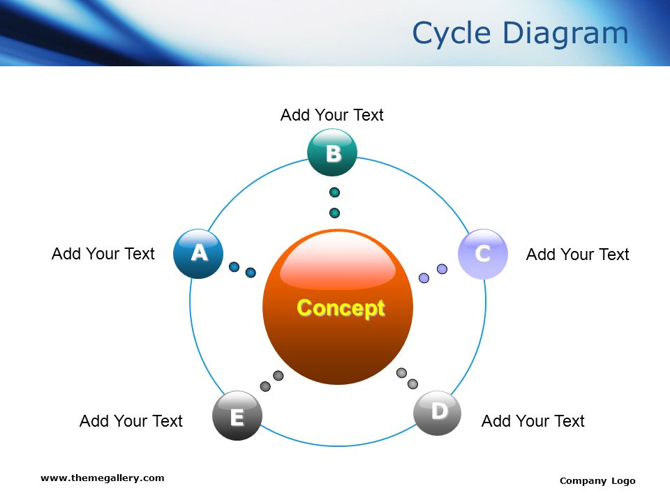 Cycle Diagram B A C Concept D E Add Your Text