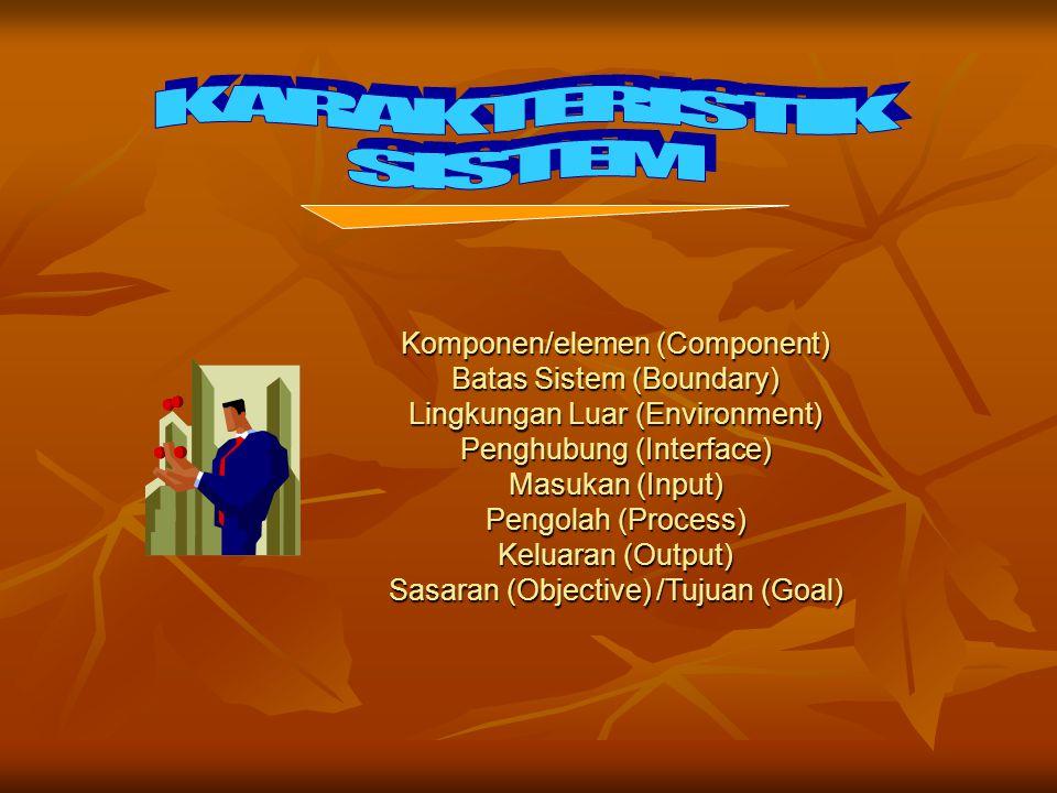 Komponen/elemen (Component) Batas Sistem (Boundary)