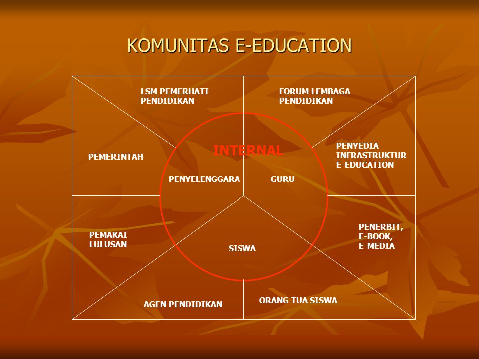 KOMUNITAS E-EDUCATION