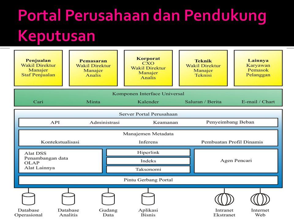 Portal Perusahaan dan Pendukung Keputusan