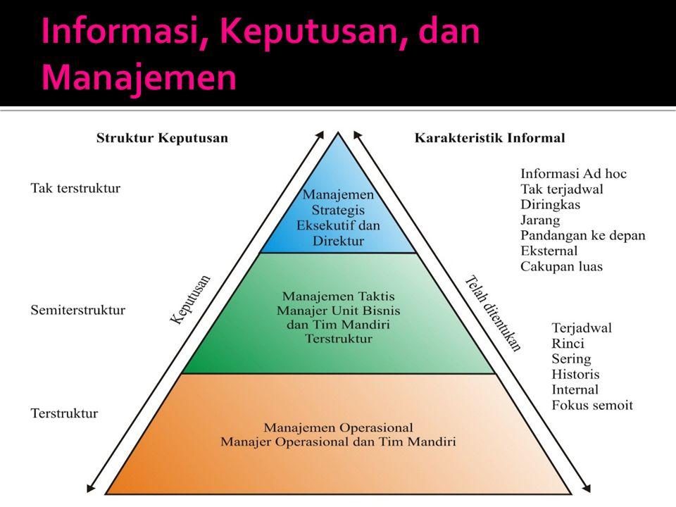 Informasi, Keputusan, dan Manajemen