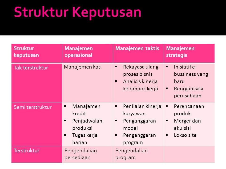 Struktur Keputusan Struktur keputusan Manajemen operasional