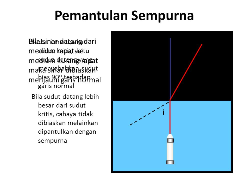 Pemantulan Sempurna Bila sinar datang dari medium rapat ke medium kurang rapat maka sinar dibiaskan menjauhi garis normal.