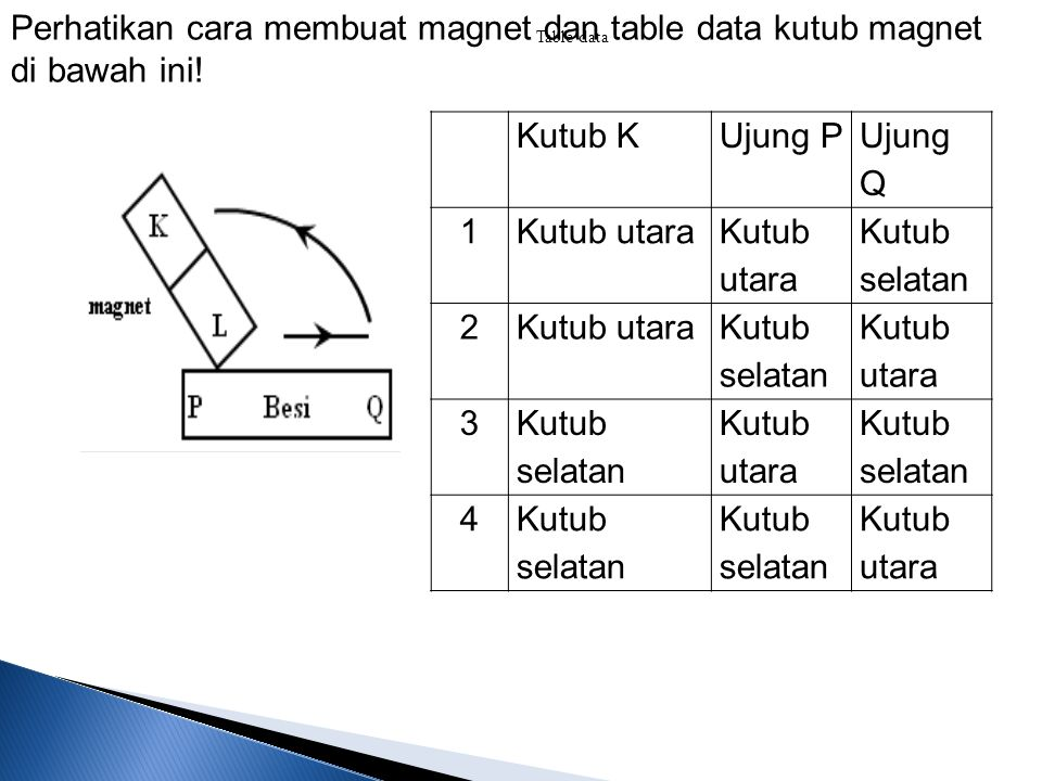 Perhatikan cara membuat magnet dan table data kutub magnet di bawah ini!