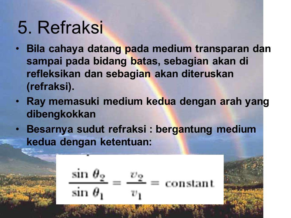 5. Refraksi