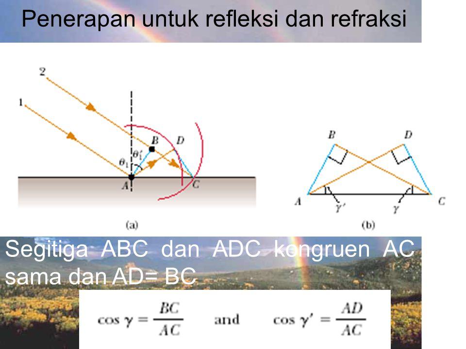 Penerapan untuk refleksi dan refraksi
