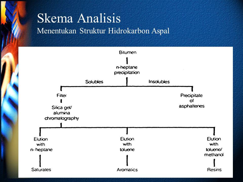Skema Analisis Menentukan Struktur Hidrokarbon Aspal