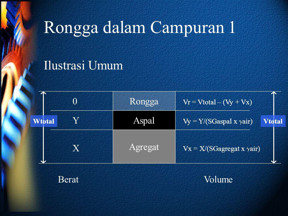 Rongga dalam Campuran 1 Ilustrasi Umum Rongga Aspal Y Agregat X Berat