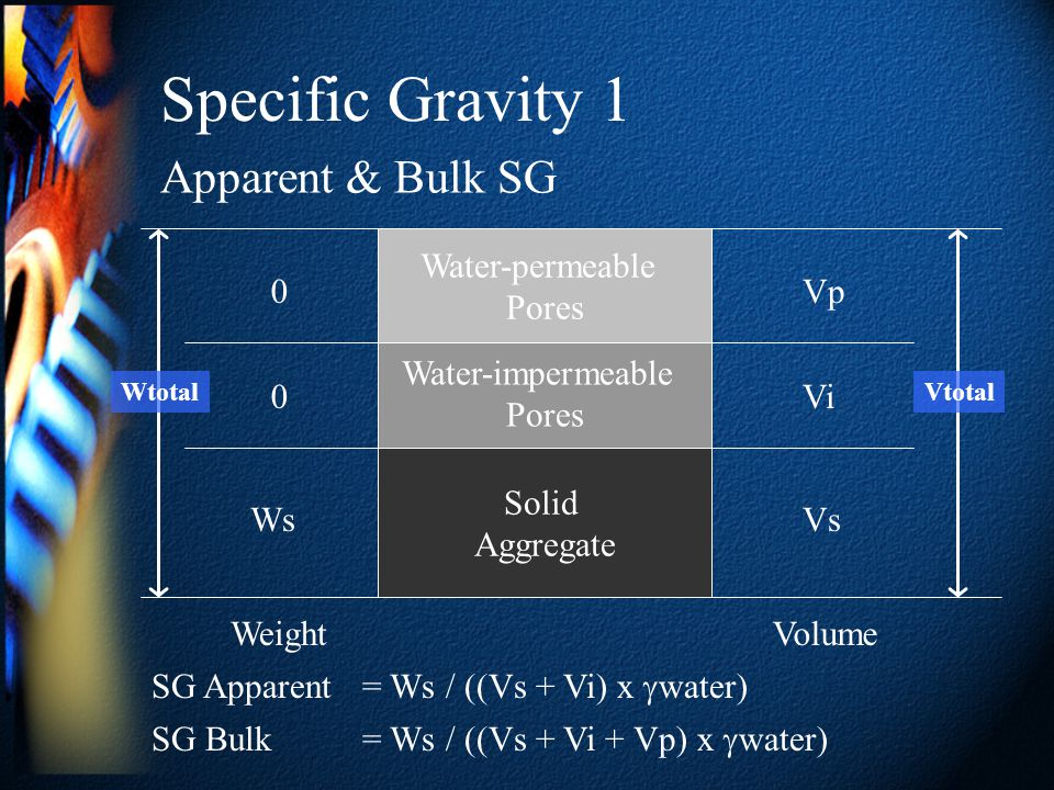 Specific Gravity 1 Apparent & Bulk SG Water-permeable Pores Vp