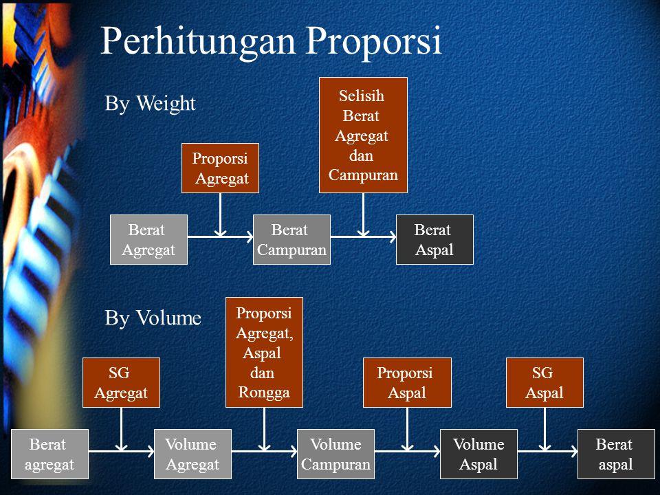 Perhitungan Proporsi By Weight By Volume Selisih Berat Agregat dan