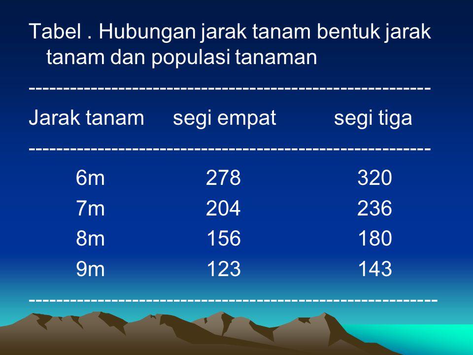 Tabel . Hubungan jarak tanam bentuk jarak tanam dan populasi tanaman