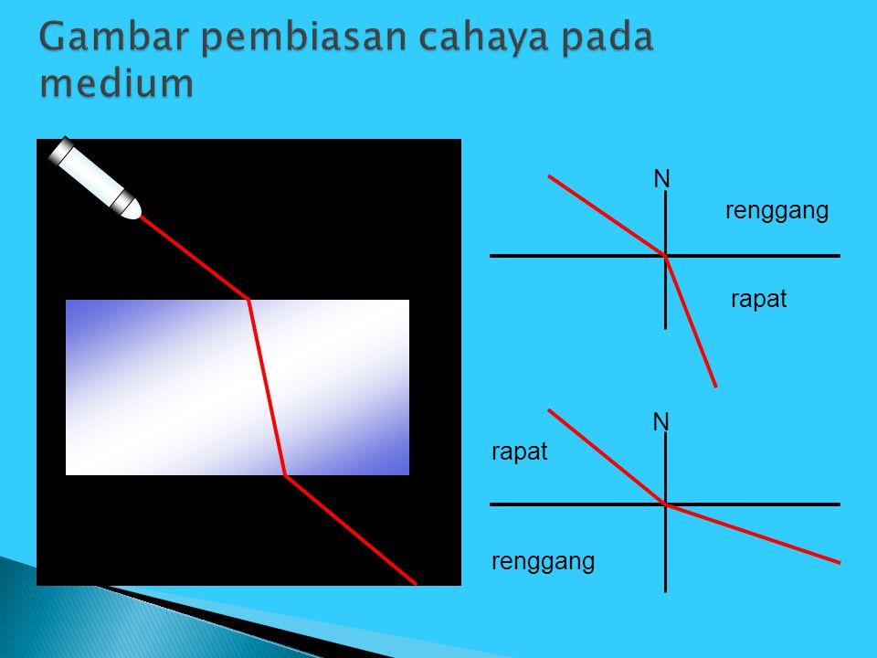 Gambar pembiasan cahaya pada medium