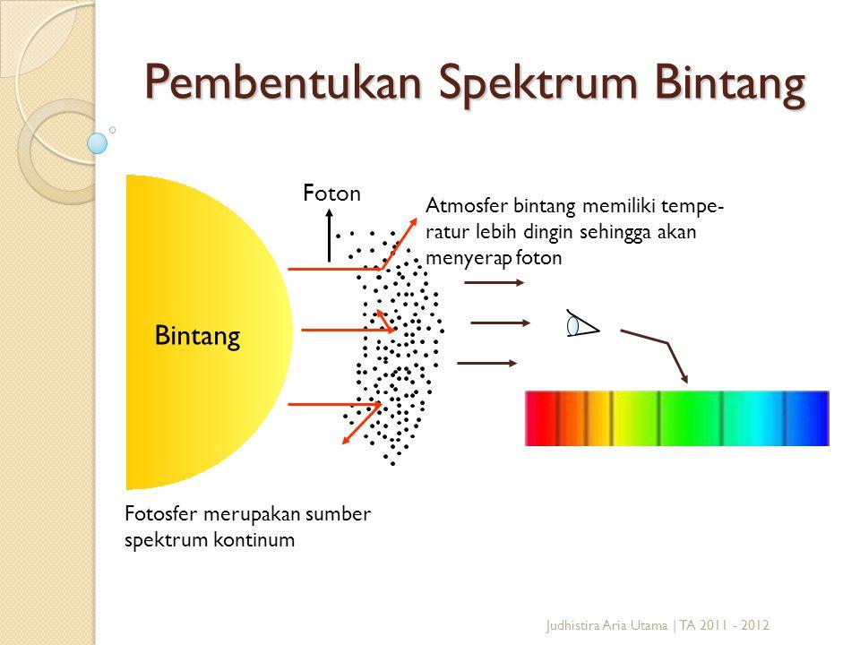 Pembentukan Spektrum Bintang