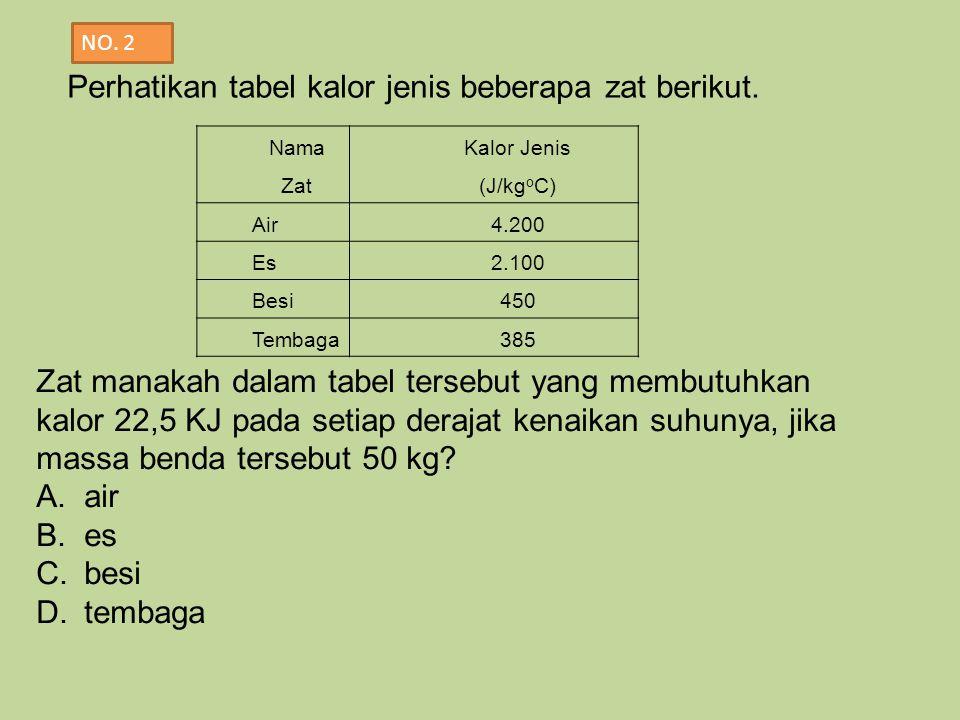Perhatikan tabel kalor jenis beberapa zat berikut.