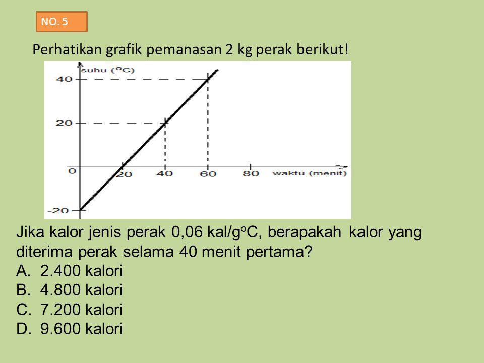 Perhatikan grafik pemanasan 2 kg perak berikut!